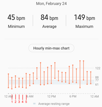 SH - Full day - Hourly minmax - Hours marked.png