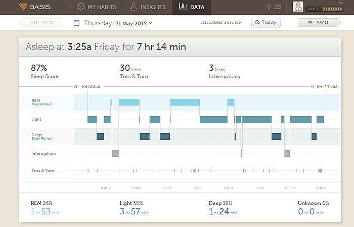 Basis Peak Sleep Analysis.jpg