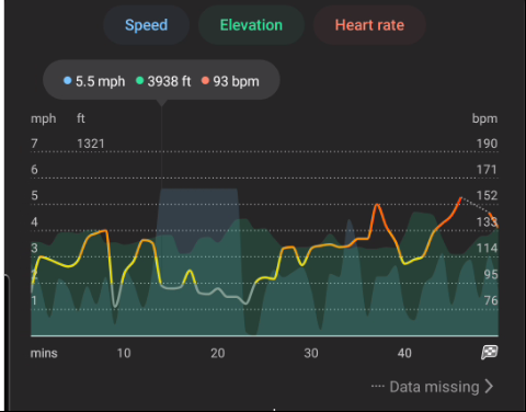 Heart rate data displayed