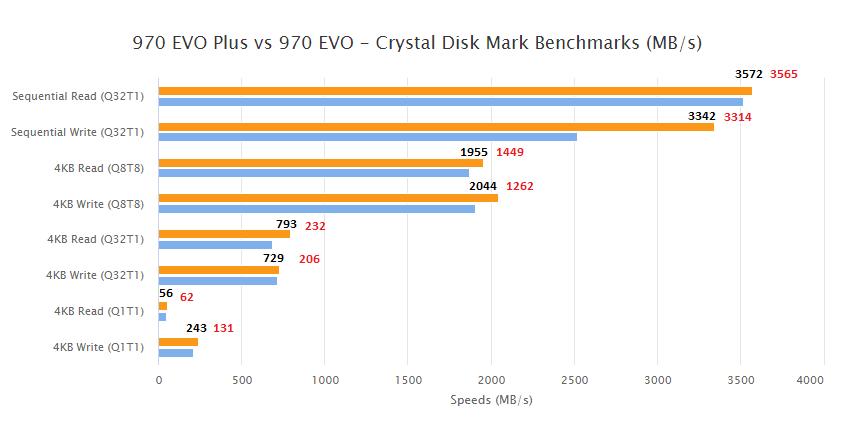 Crystal Disk Mark Benchmark.png