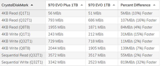 970 EVO PLUS vs 970 EVO.PNG