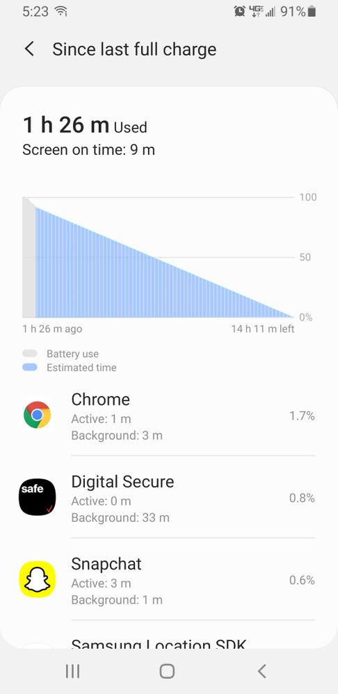 Chrome drains about 10% battery every  hour or so