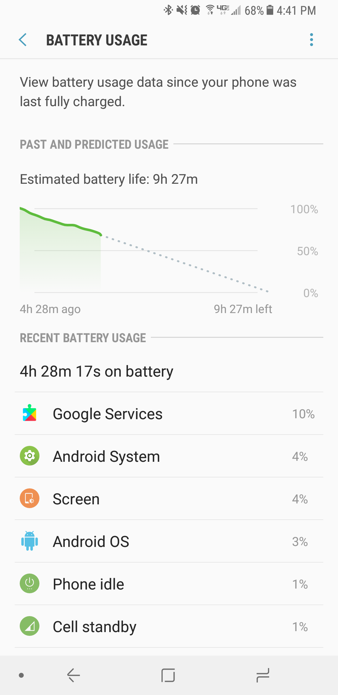 I Woke Up This Morning With The Cpu Usage Warning And Google Play Services Was At 25 While Sleeping