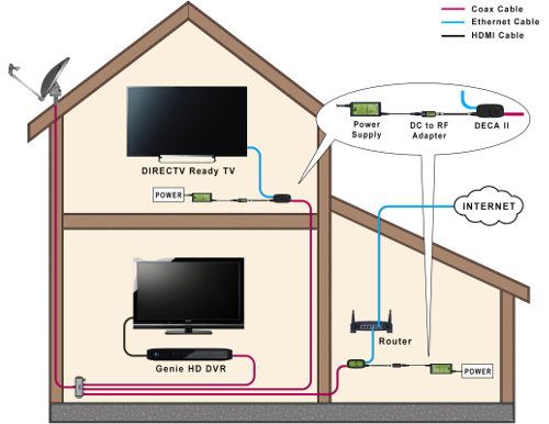 758i3D90FBA7B54602A9?v=1.0 directv ii hd 4k page 50 avs forum home theater discussions directv genie hr44 wiring diagram at bakdesigns.co
